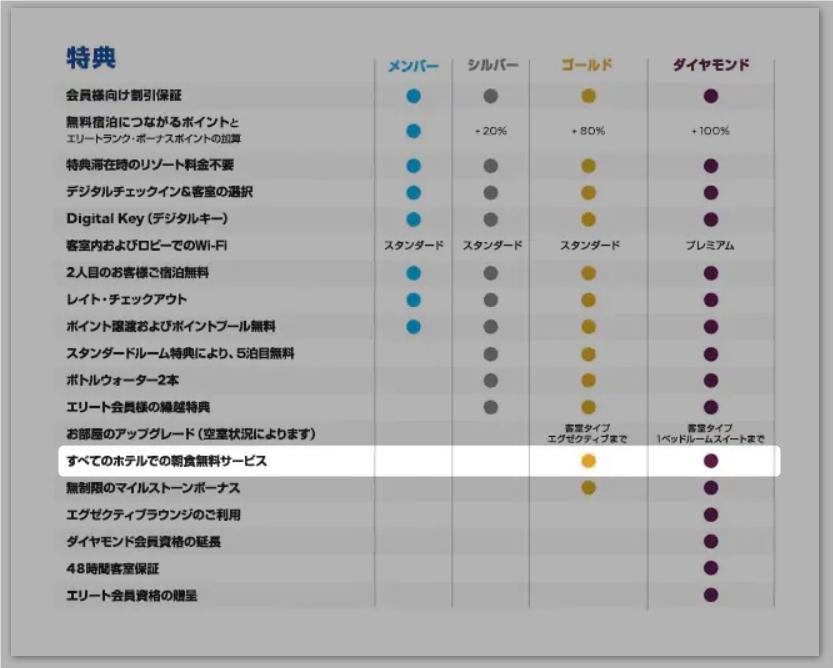 【SPGアメックス】マリオットからヒルトンのステータスマッチ条件と方法について